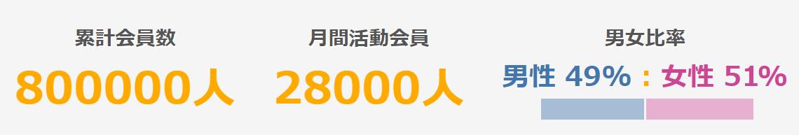 FireShot Capture 111 - パートナーズ(Partners) 出会い・恋活・婚活サイト - www.partner-s.net