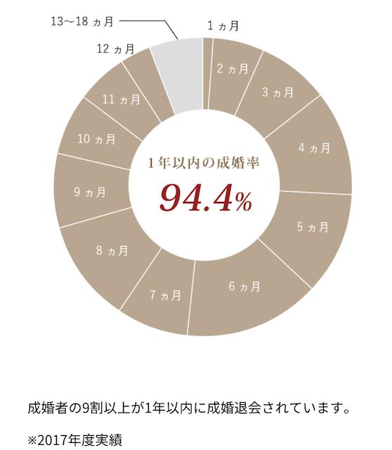 サンマリエ成婚率データ