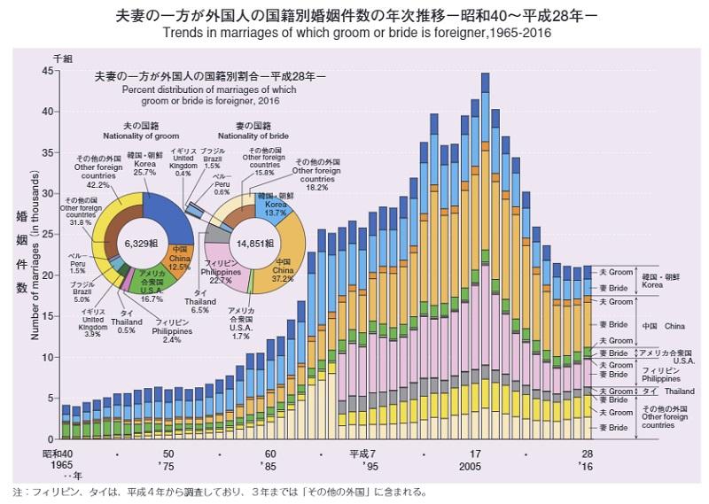 夫婦の一方が外国人の国際別婚姻件数の年次推移