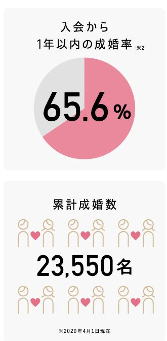 パートナーエージェント成婚率