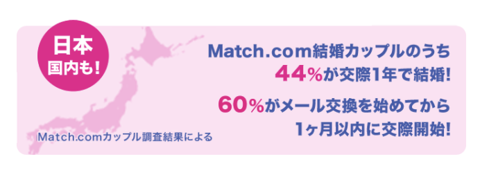 Match(マッチドットコム)のカップル成立率