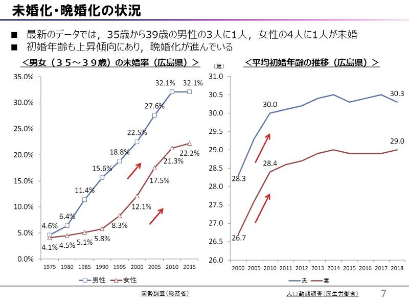 広島県の未婚化・晩婚化の状況データ